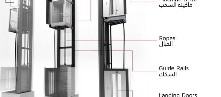 الاجزاء الرئيسية للمصعد